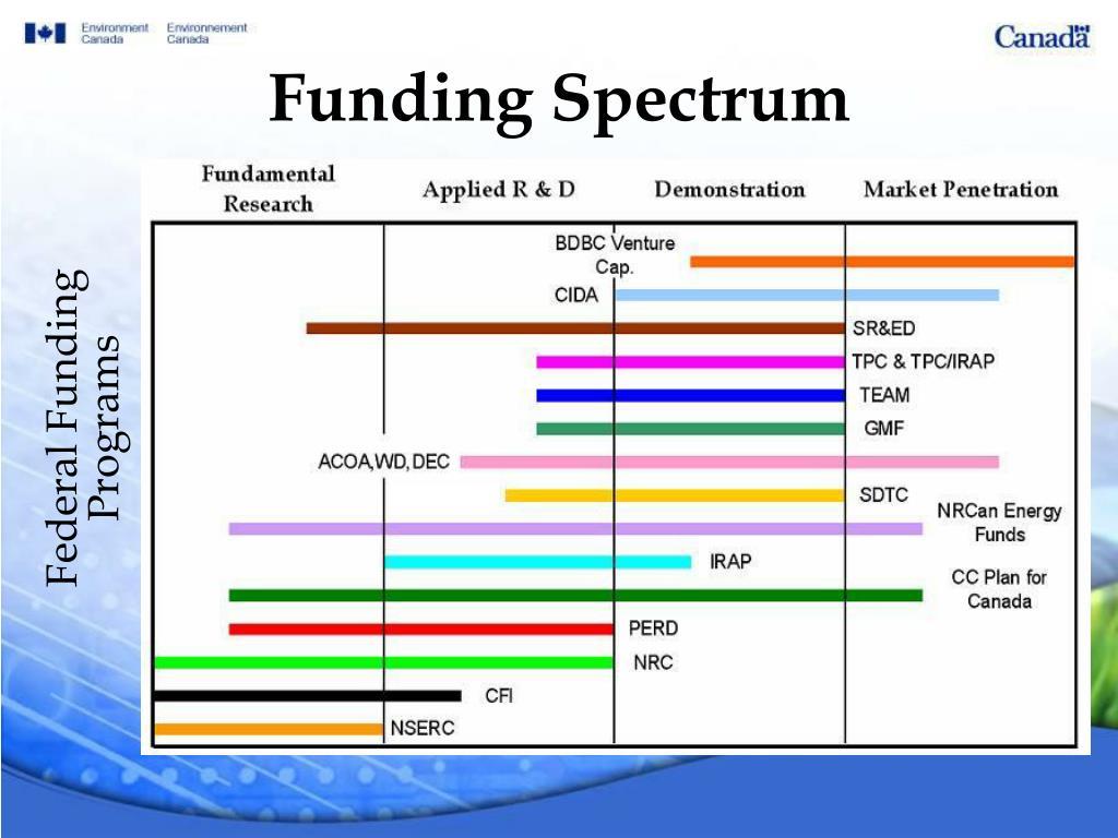 Funding Spectrum