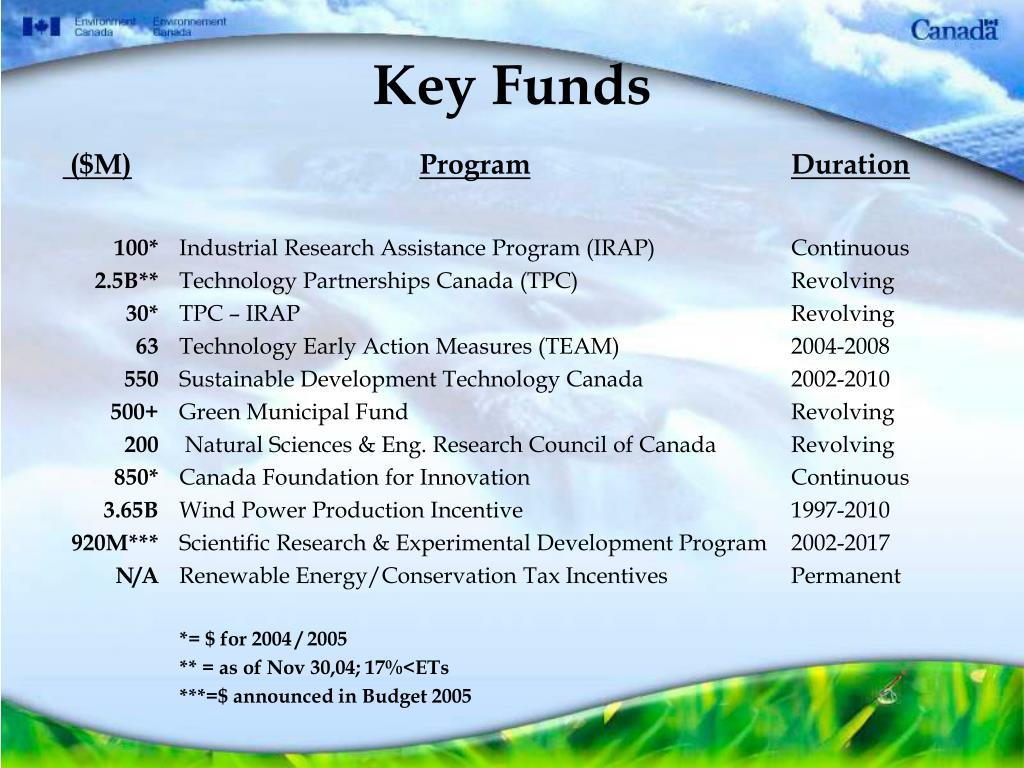 Key Funds