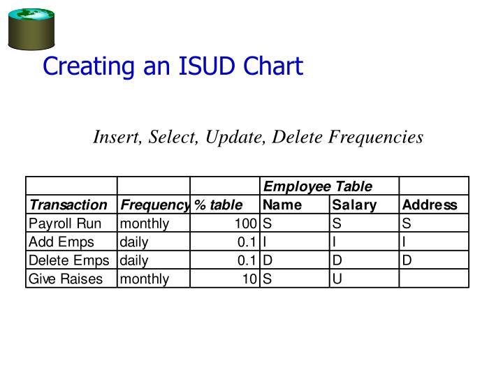 Creating an ISUD Chart