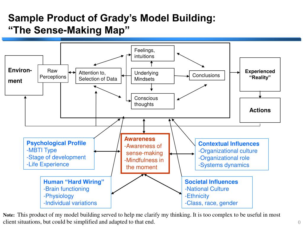 Sample Product of Grady's Model Building: