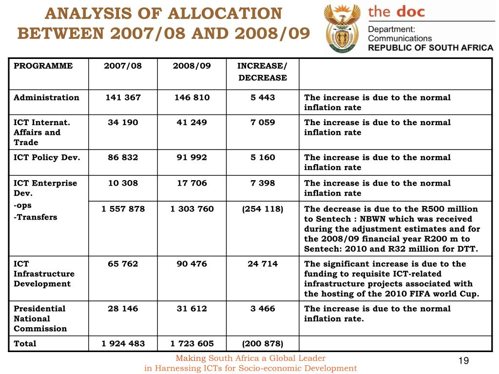 ANALYSIS OF ALLOCATION BETWEEN 2007/08 AND 2008/09