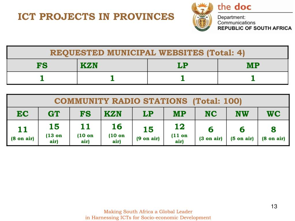 ICT PROJECTS IN PROVINCES