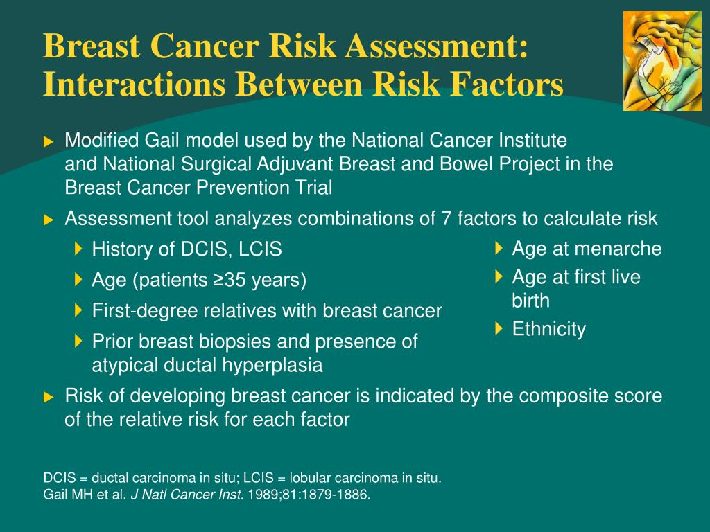 Breast Cancer Risk Assessment: Interactions Between Risk Factors