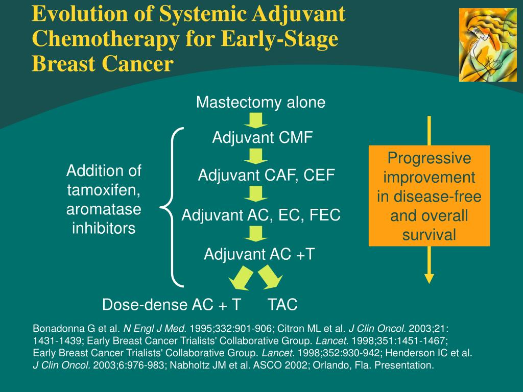 Evolution of Systemic Adjuvant Chemotherapy for Early-Stage