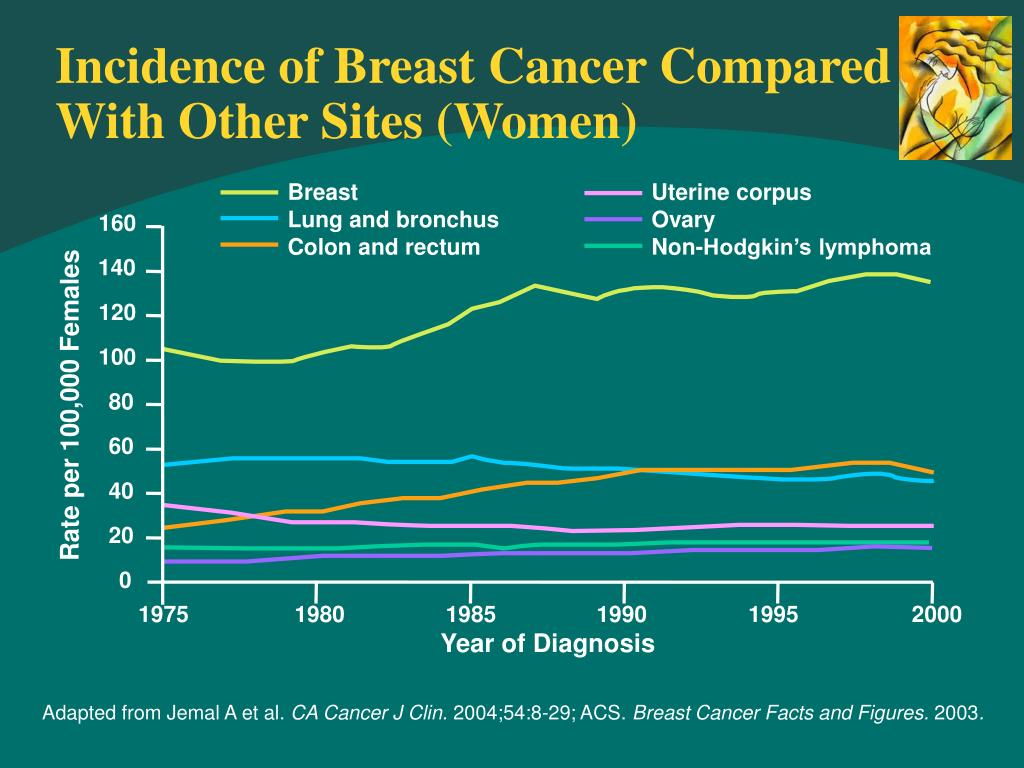 Incidence of Breast Cancer Compared With Other Sites (Women)