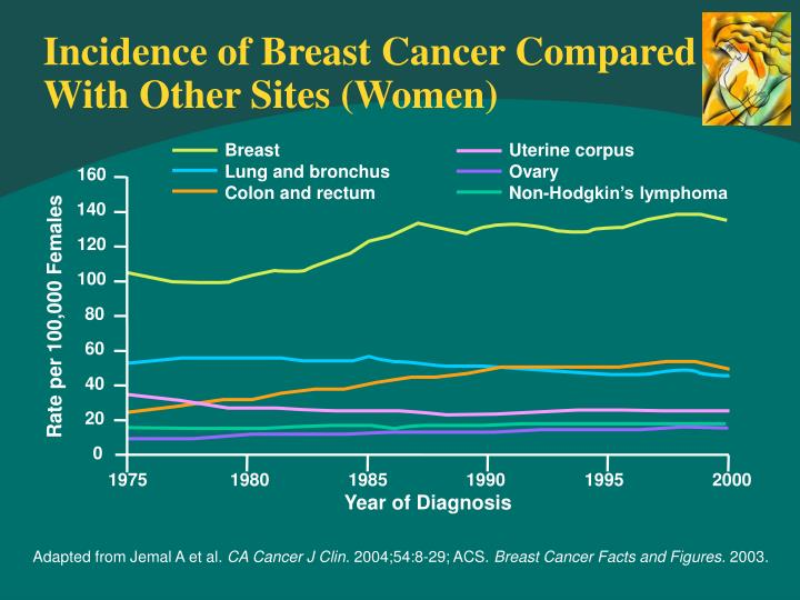 Incidence of breast cancer compared with other sites women