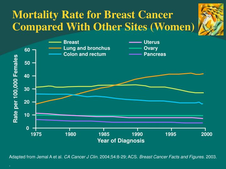 Mortality rate for breast cancer compared with other sites women