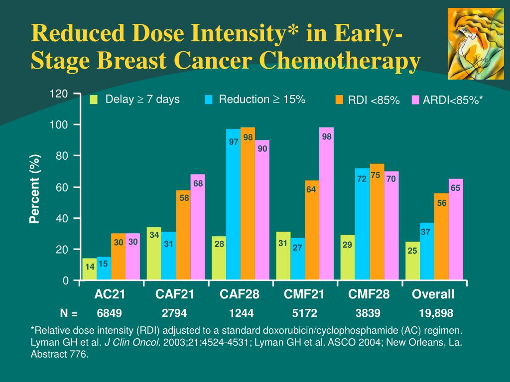 Reduced Dose Intensity* in Early-Stage Breast Cancer Chemotherapy