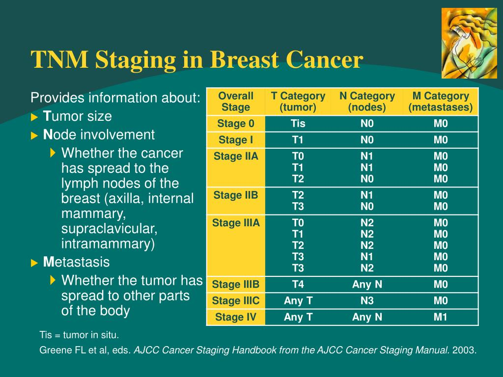 TNM Staging in Breast Cancer