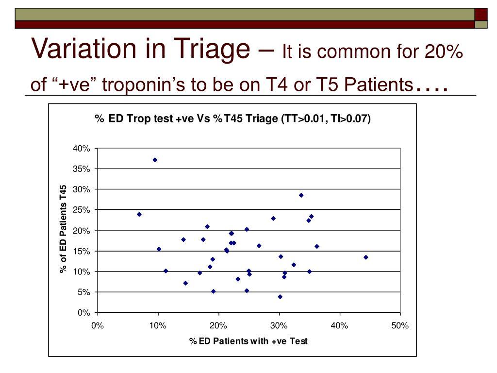 Variation in Triage –