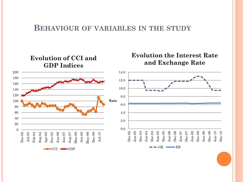 Behaviour of variables in the study