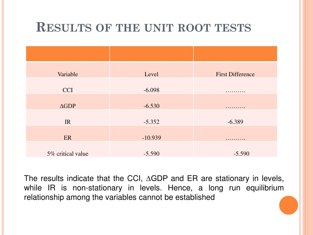 Results of the unit root tests