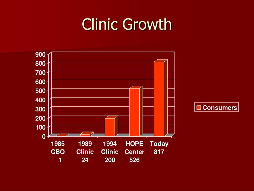 Clinic Growth