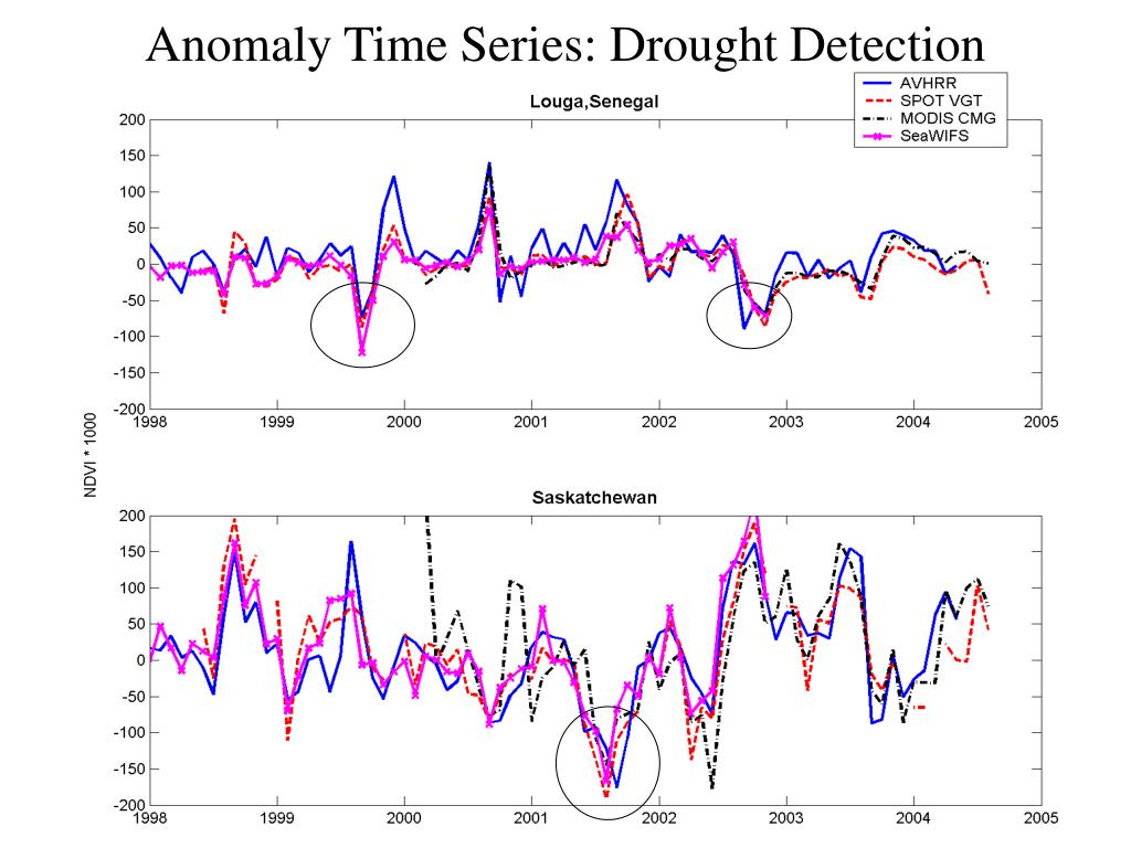 Anomaly Time Series: Drought Detection