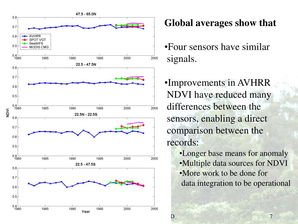 Global averages show that