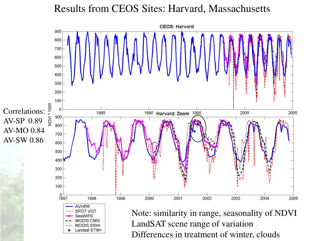Results from CEOS Sites: Harvard, Massachusetts