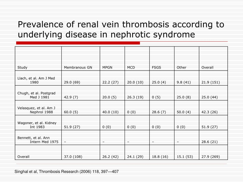 Prevalence of renal vein thrombosis according to underlying disease in nephrotic syndrome
