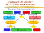 nonlinear svm classifier 82 7 tenfold test correctness