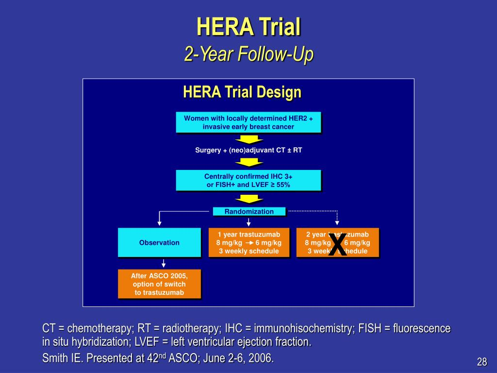 HERA Trial Design