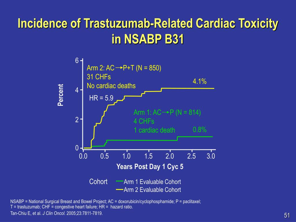 Incidence of Trastuzumab-Related Cardiac Toxicity in NSABP B31