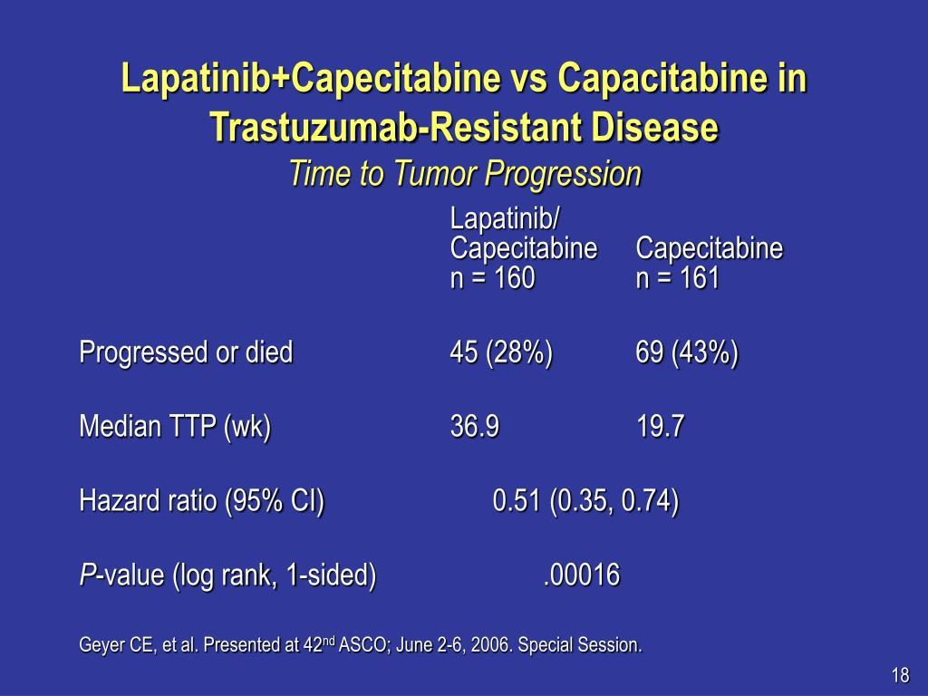 Lapatinib+Capecitabine vs Capacitabine in Trastuzumab-Resistant Disease