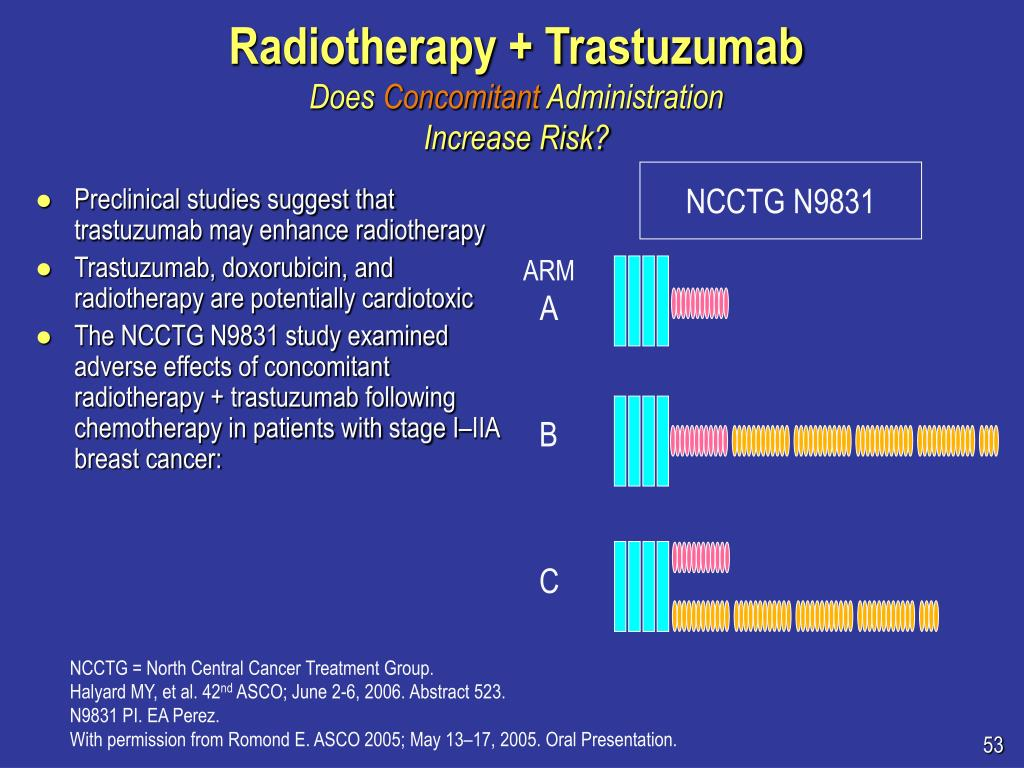 Radiotherapy + Trastuzumab