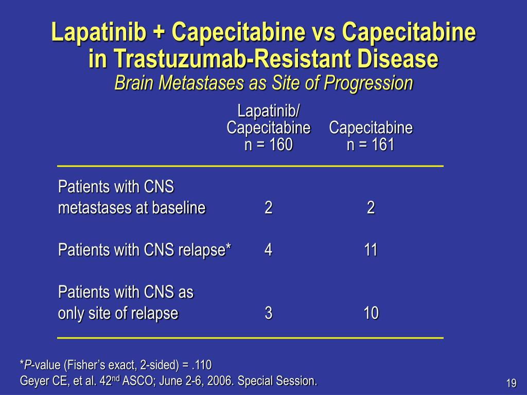 Lapatinib + Capecitabine vs Capecitabine