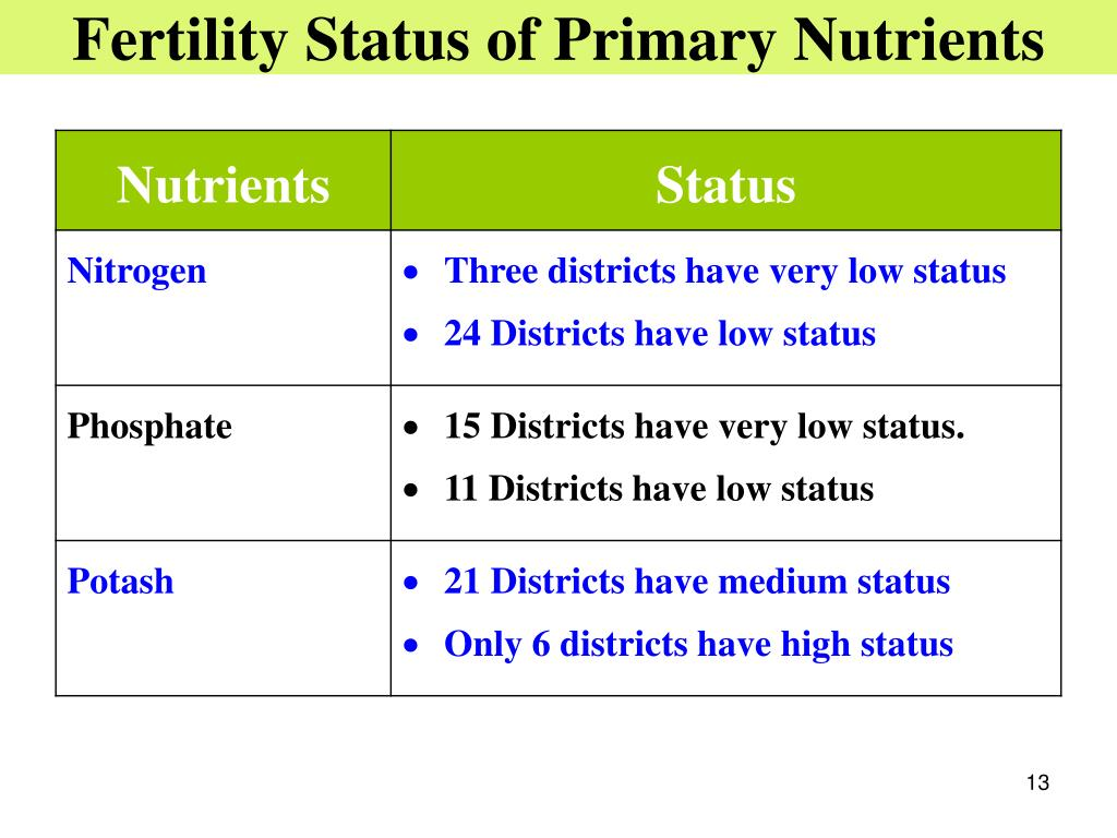Fertility Status of Primary Nutrients