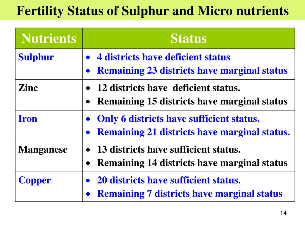 Fertility Status of Sulphur and Micro nutrients