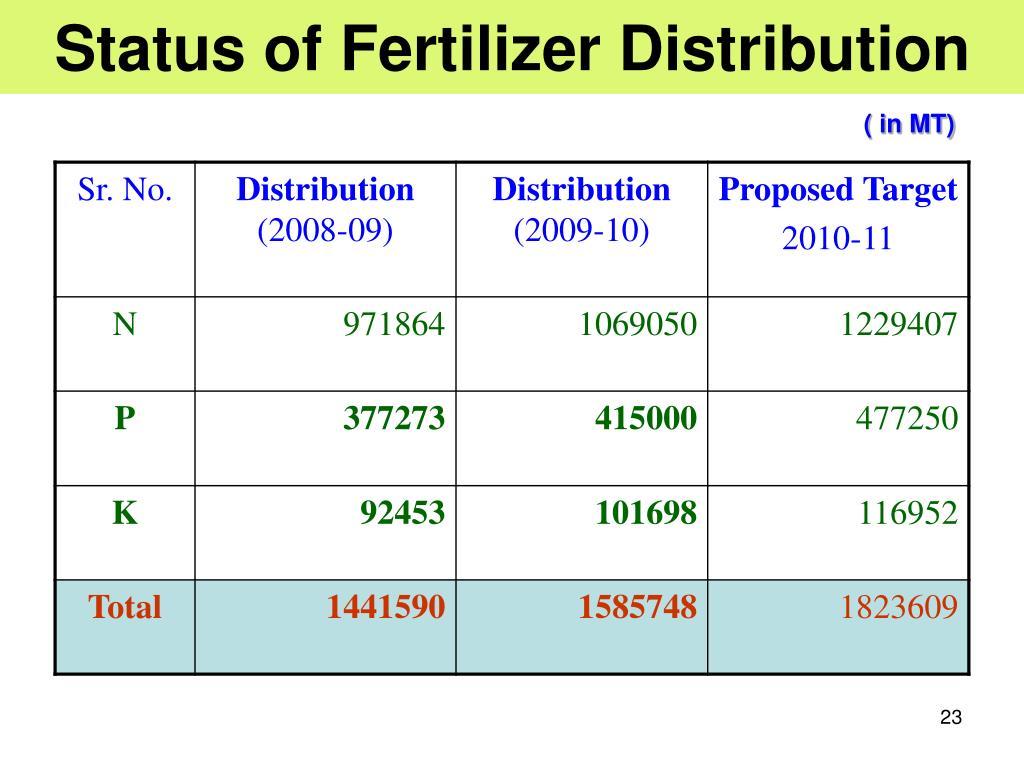 Status of Fertilizer Distribution