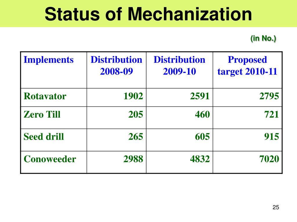Status of Mechanization