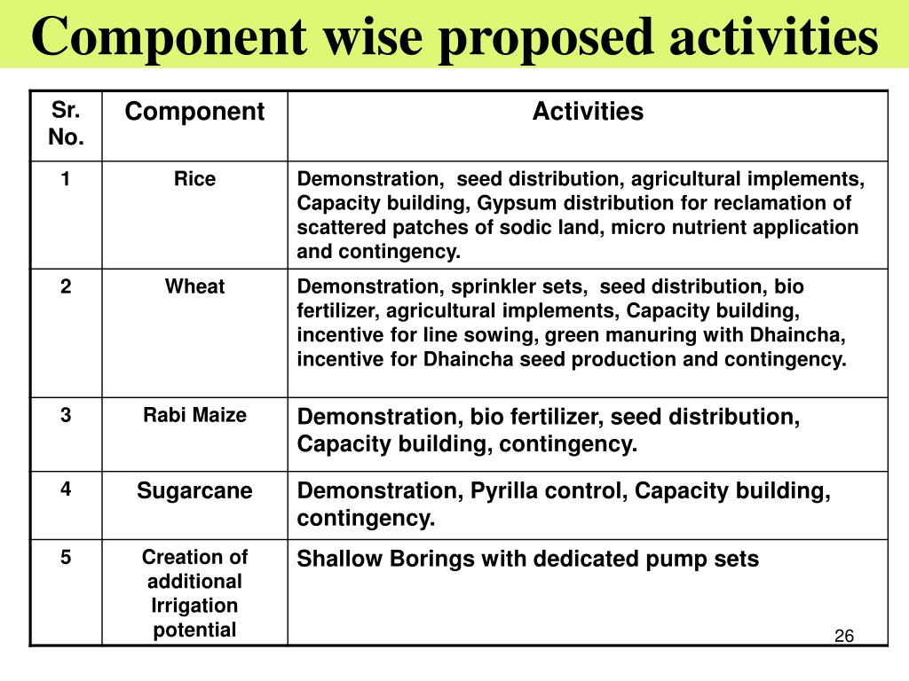 Component wise proposed activities