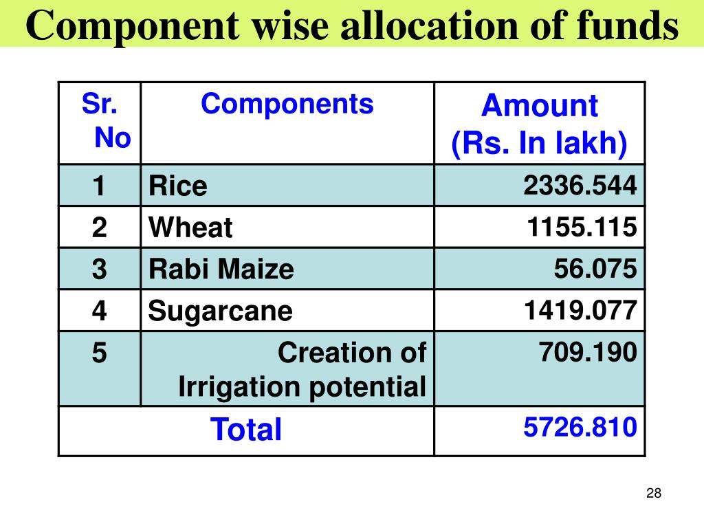 Component wise allocation of funds