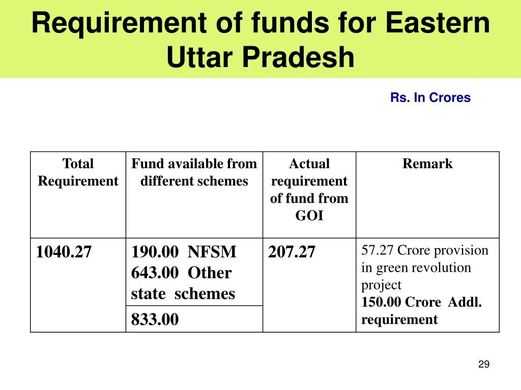 Requirement of funds for Eastern Uttar Pradesh