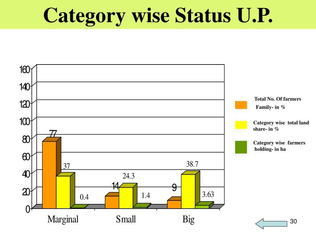 Category wise Status U.P.