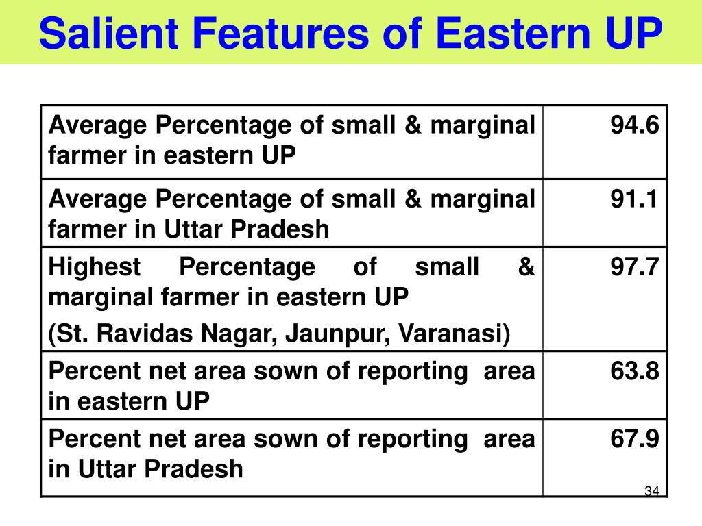 Salient Features of Eastern UP