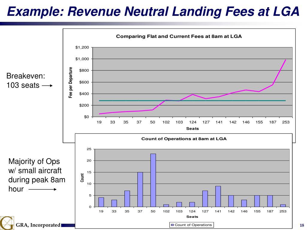 Example: Revenue Neutral Landing Fees at LGA