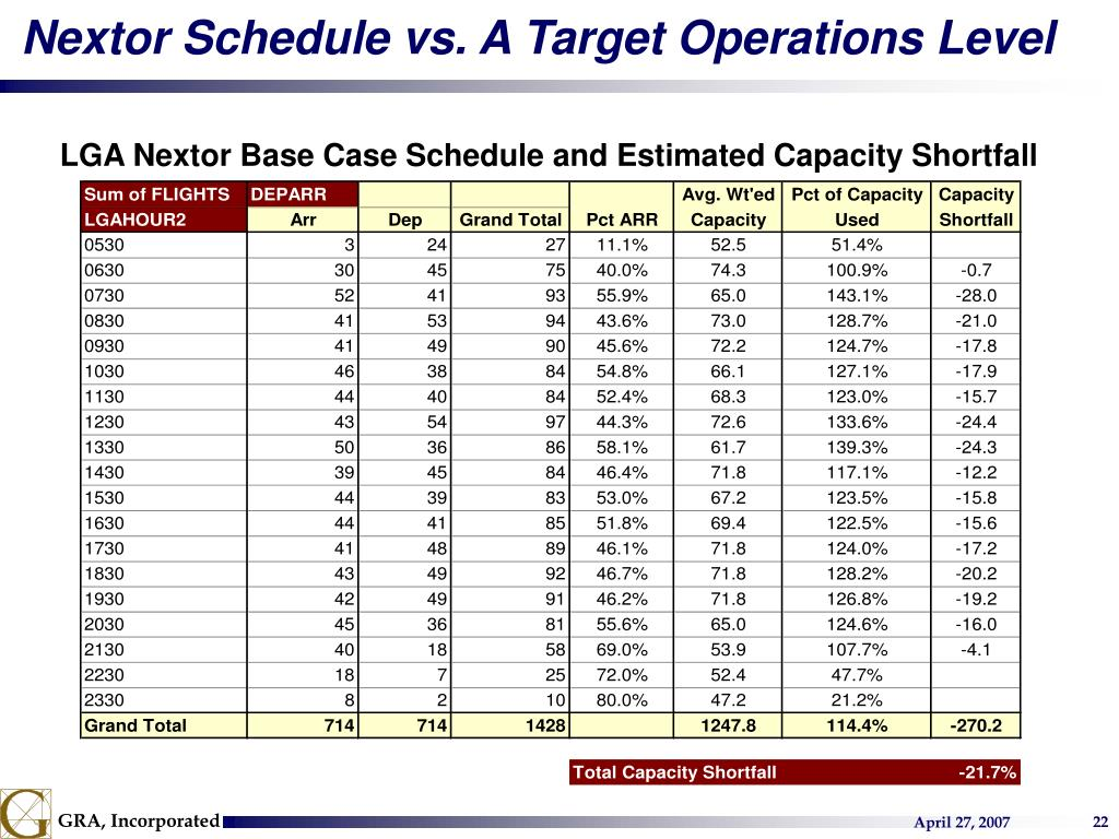 Nextor Schedule vs. A Target Operations Level