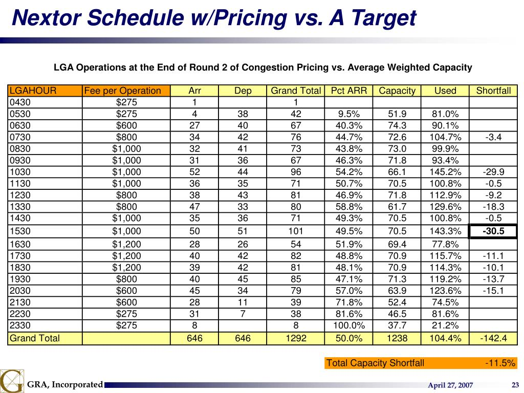 Nextor Schedule w/Pricing vs. A Target