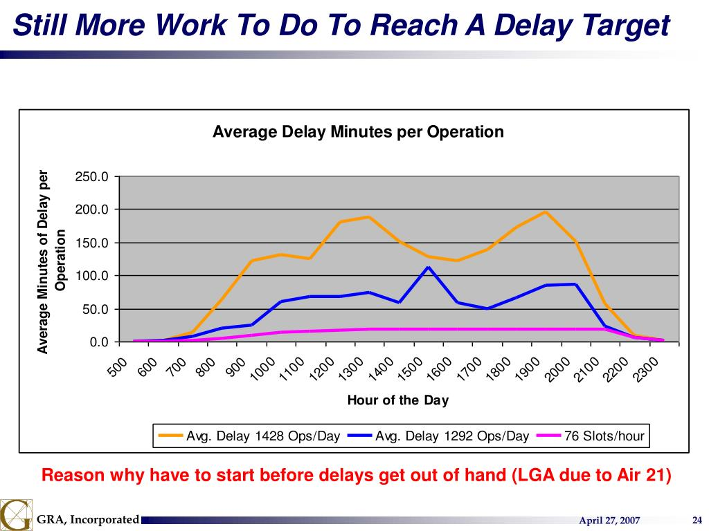 Still More Work To Do To Reach A Delay Target