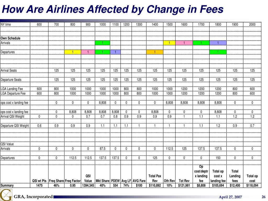 How Are Airlines Affected by Change in Fees