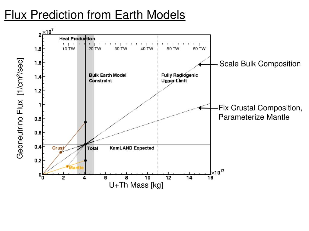 Flux Prediction from Earth Models