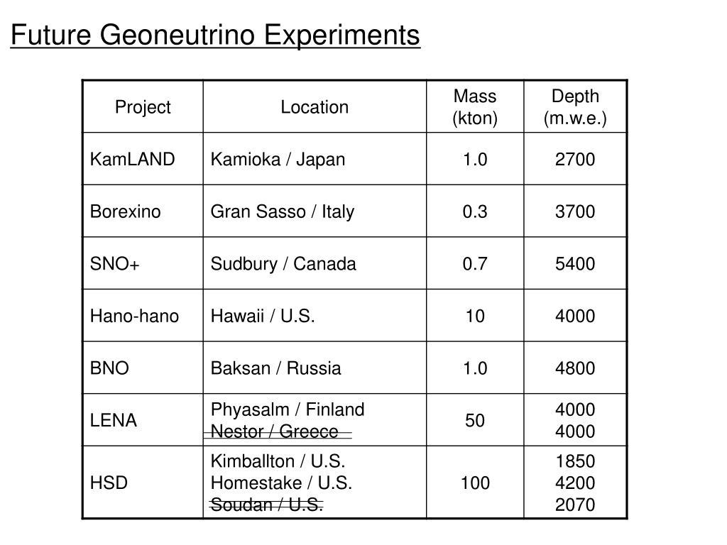 Future Geoneutrino Experiments