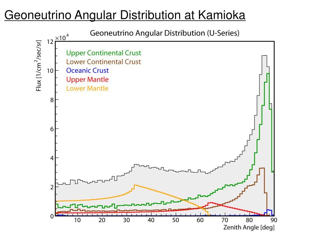 Geoneutrino Angular Distribution at Kamioka