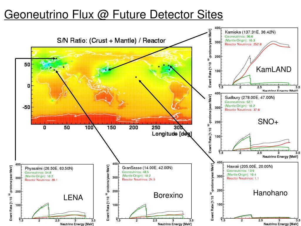 Geoneutrino Flux @ Future Detector Sites