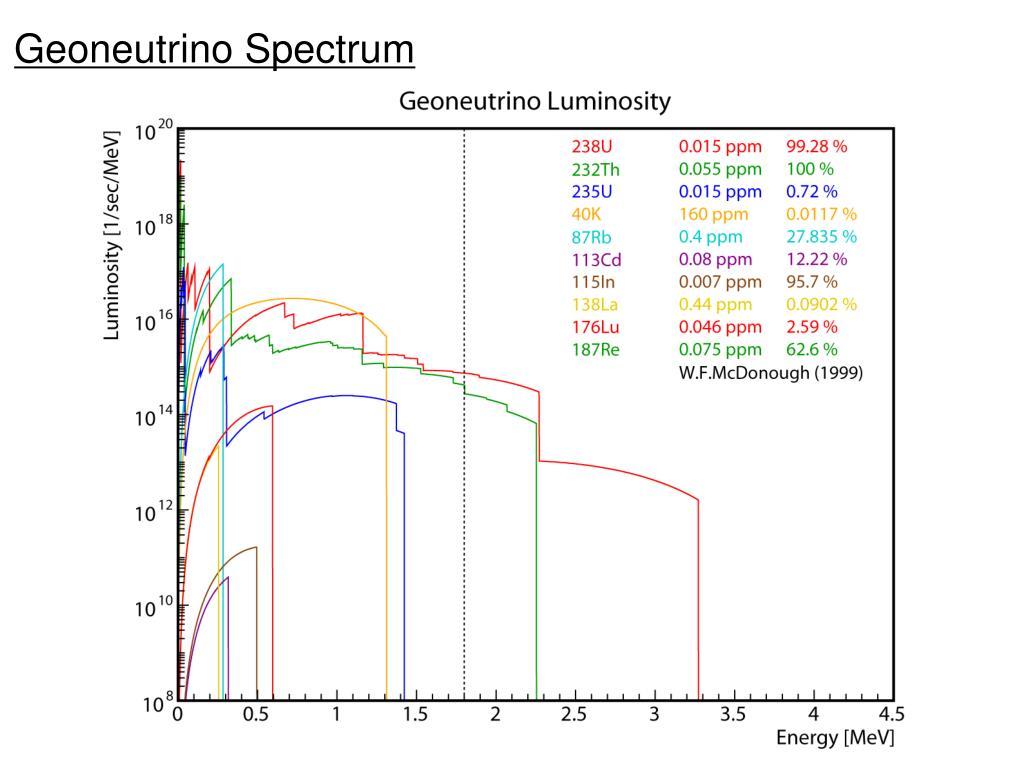 Geoneutrino Spectrum