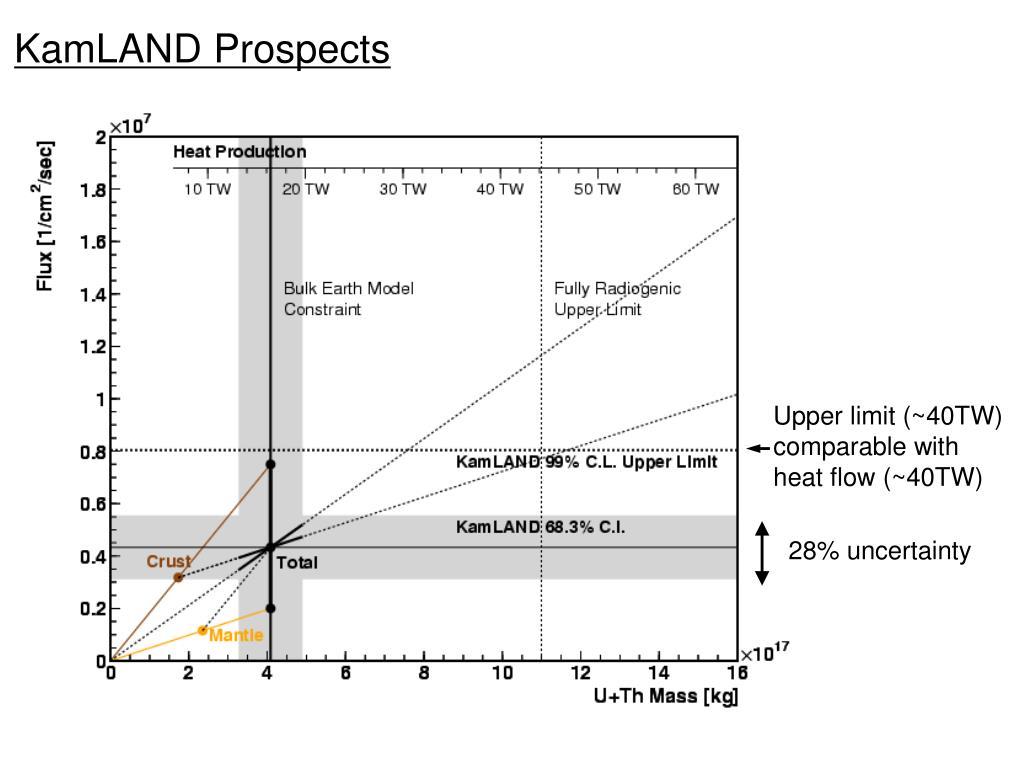 KamLAND Prospects