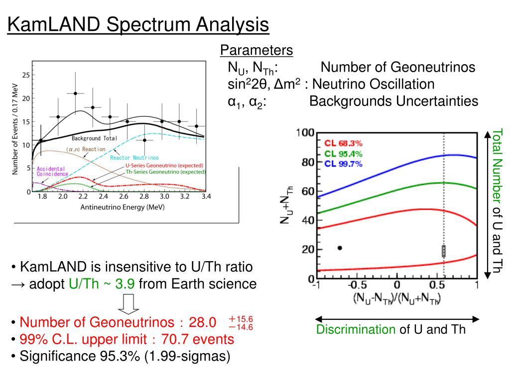 KamLAND Spectrum Analysis