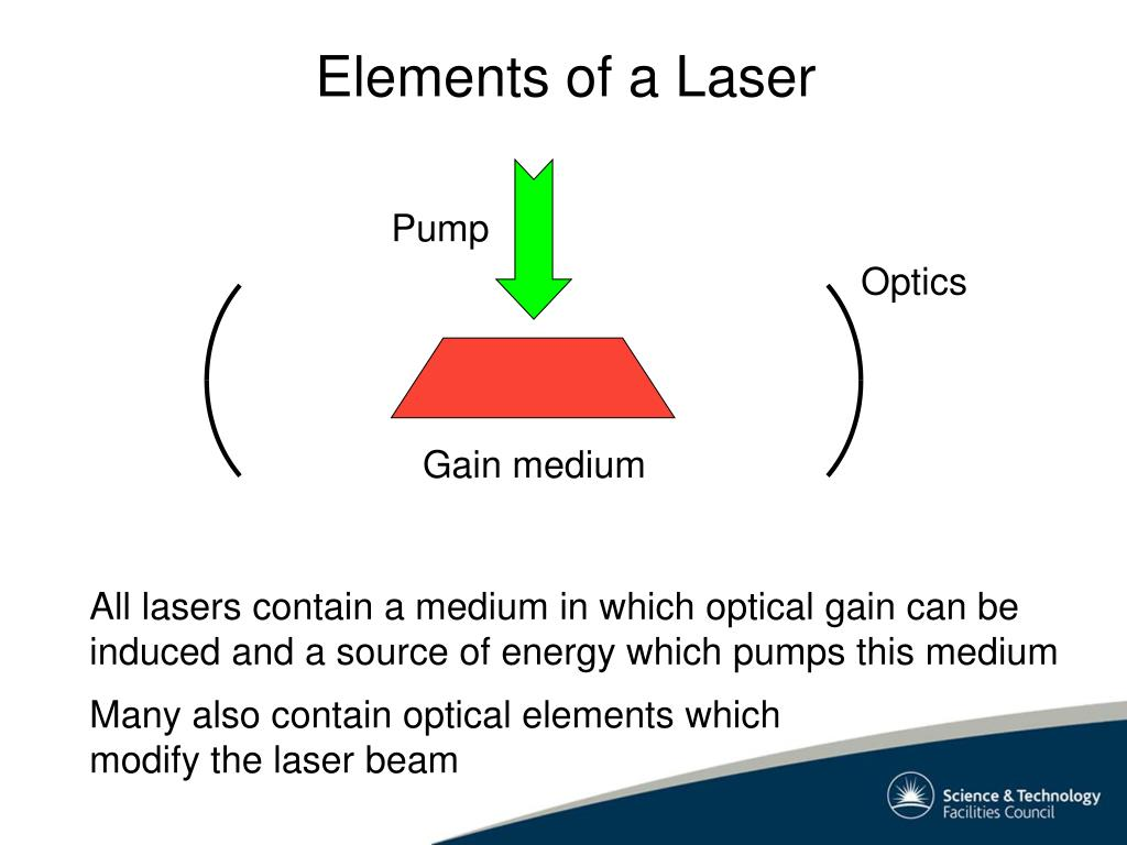 Elements of a Laser