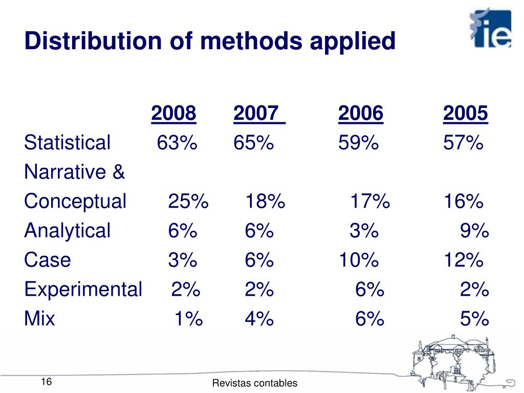Distribution of methods applied
